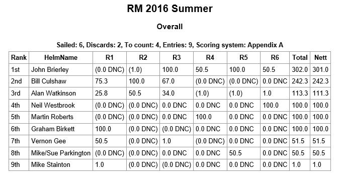 rm2016
